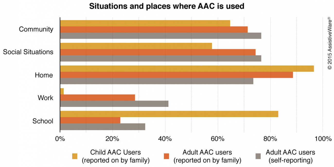 Graph entitled Situations and places where AAC is used