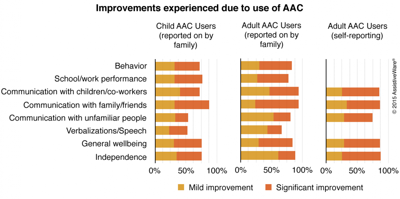 Graph entitled Improvements experienced due to use of AAC