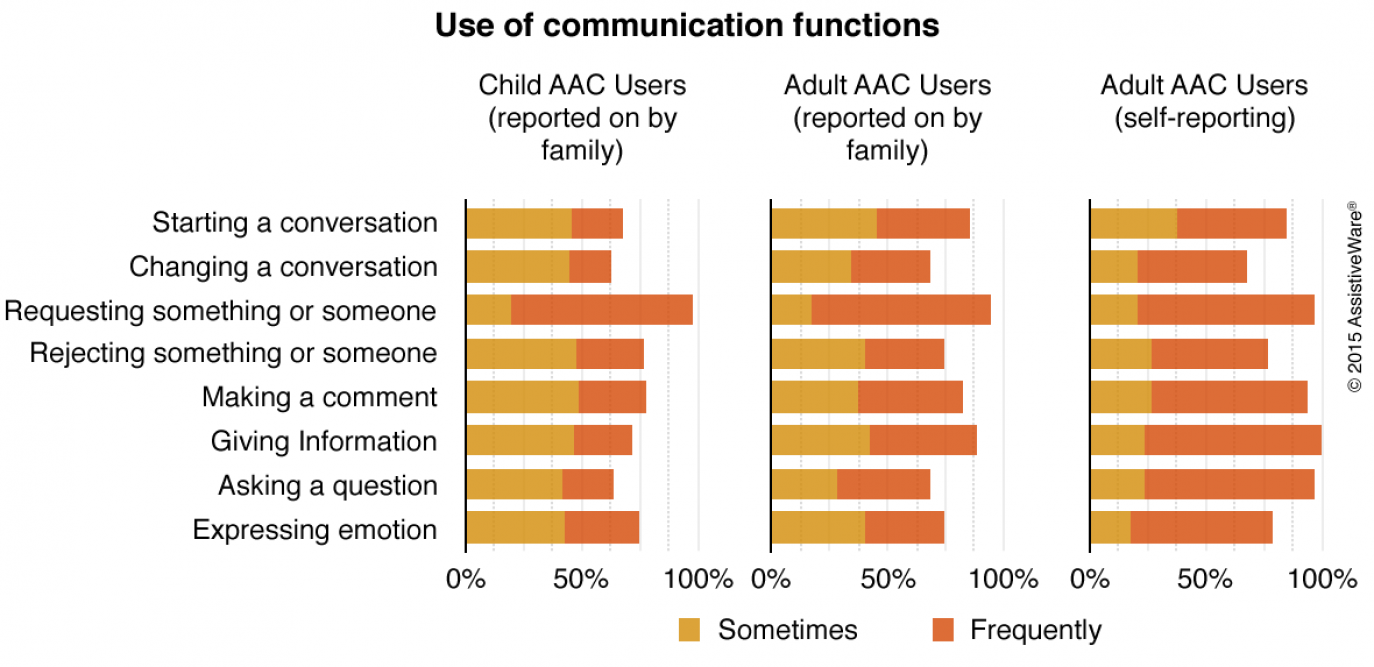 Graph with use of communication functions