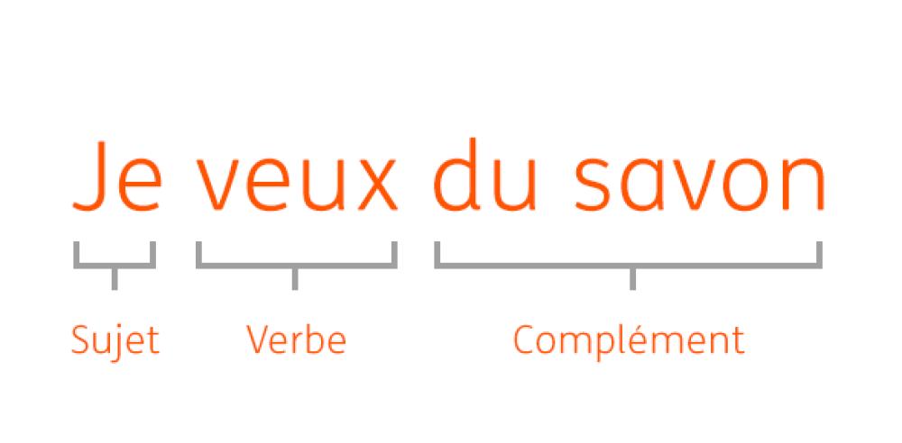 """Décomposition de la phrase """"Je veux du savon"""" sujet-verbe-complément"""