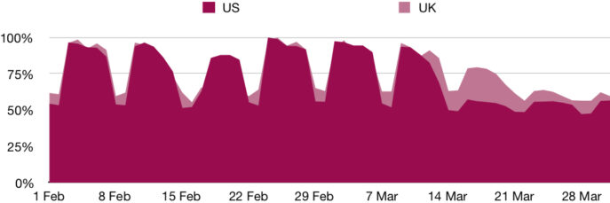 Graph Proloquo2Go's usage - US and UK