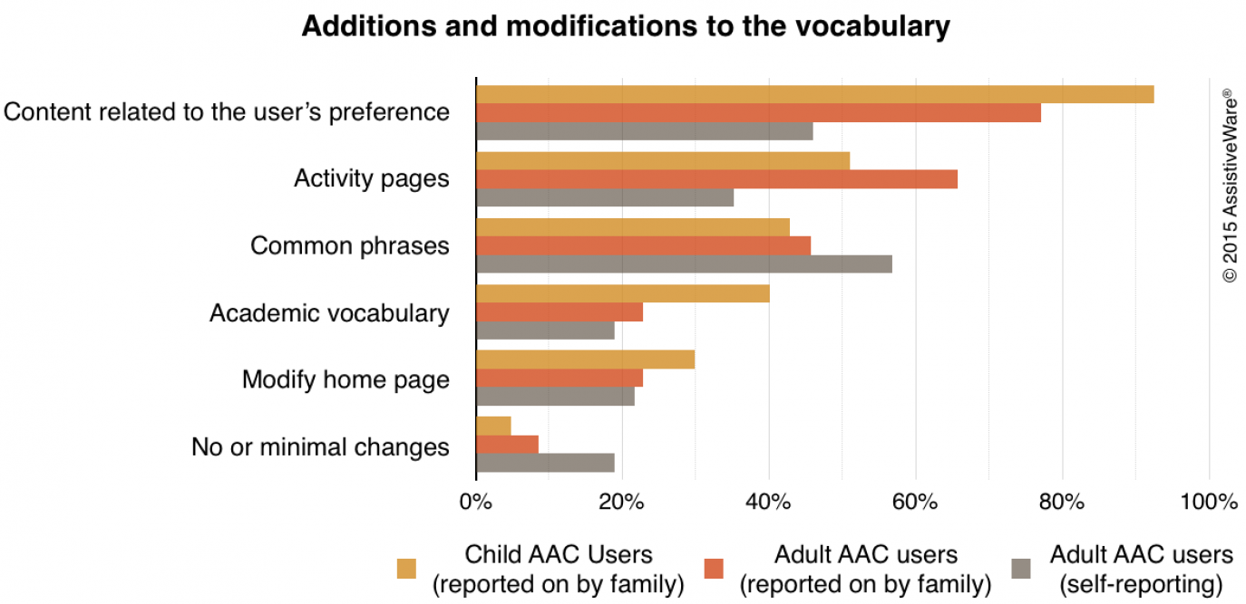 Graph titled additions and modification to the vocabulary