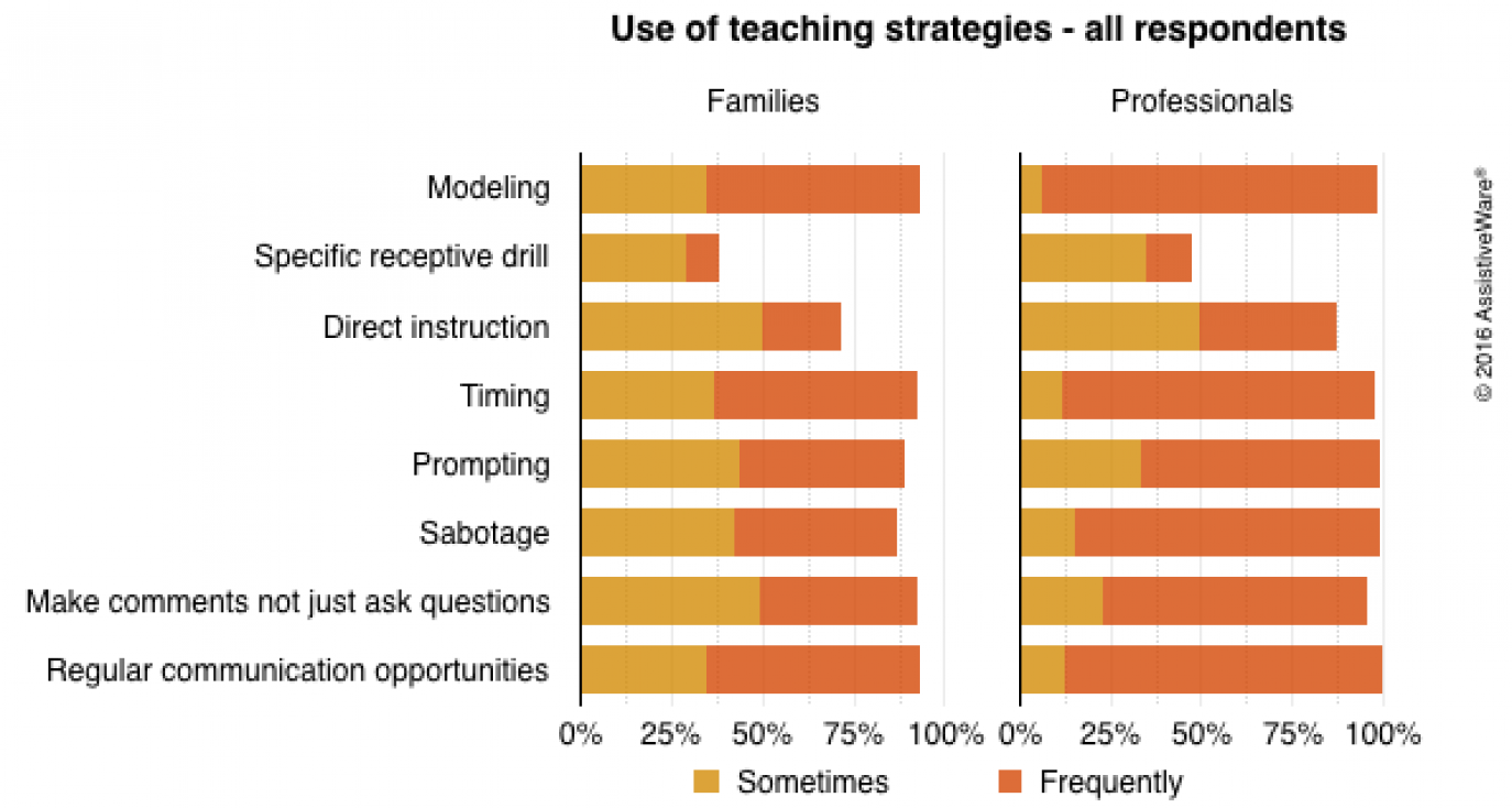Graph showing use of teaching strategies