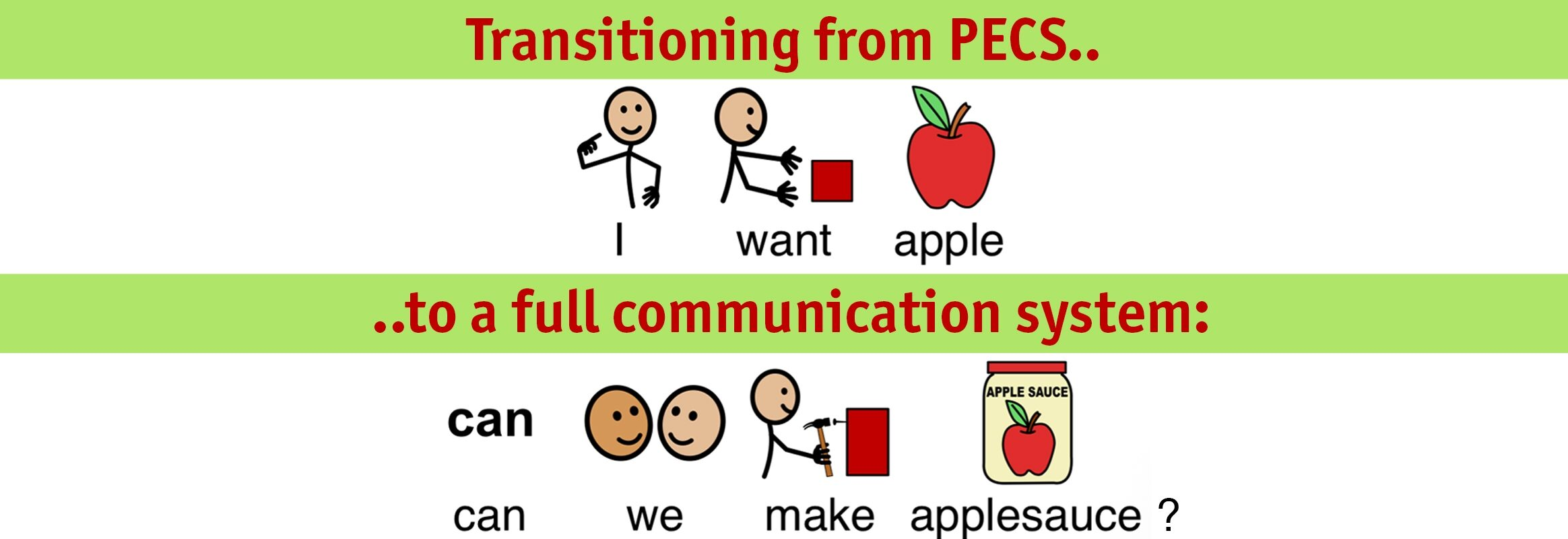 """Illustrations of """"Transitioning from PECS"""" with simple sentence to """"to a full communication system"""" with a more grammatically complex sentence."""