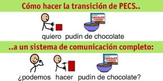 De PECS a un sistema de communicación completo